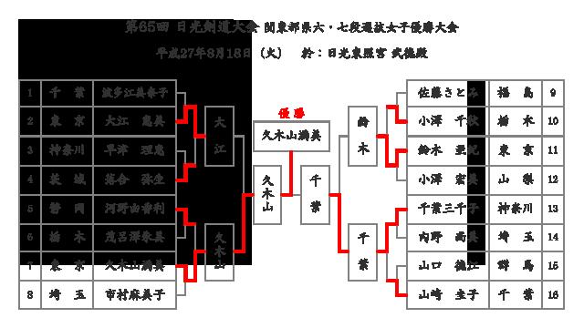 第65回日光剣道大会 関東都県六・七段選抜女子優勝大会 トーナメント結果