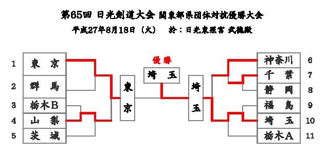 第65回日光剣道大会 トーナメント結果