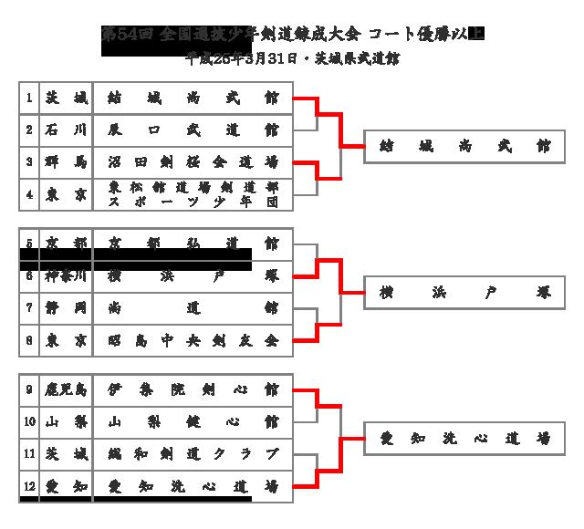 第54回全国選抜少年剣道錬成大会 コート優勝以上のトーナメント