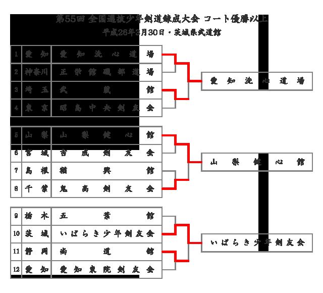 第55回全国選抜少年剣道錬成大会 コート優勝以上のトーナメント