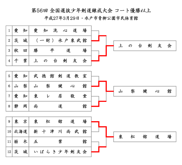 第56回全国選抜少年剣道錬成大会 コート優勝以上のトーナメント
