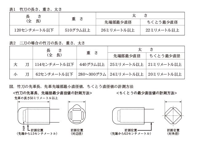 表1、表2、図.竹刀の先革長、先端部最小直径値、ちくとうの直径値の計測方法