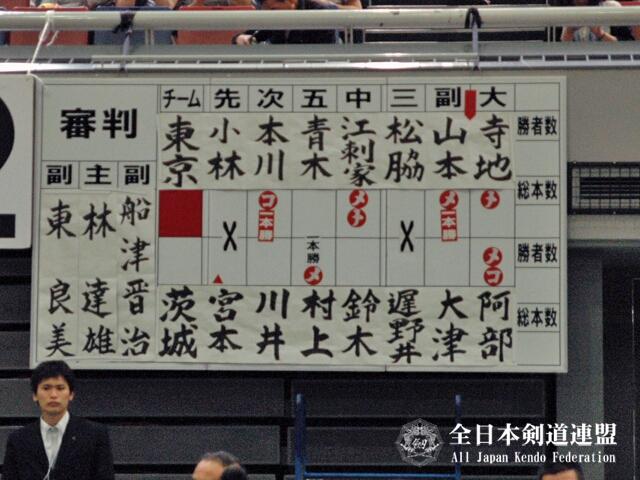 第60回全日本都道府県対抗剣道優勝大会 決勝スコア