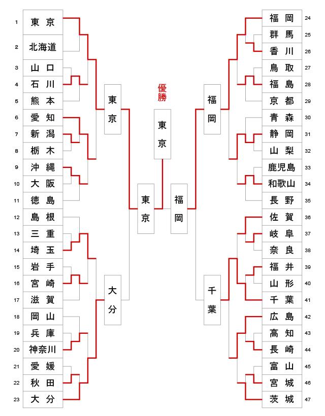 第61回全日本都道府県対抗剣道優勝大会 トーナメント結果