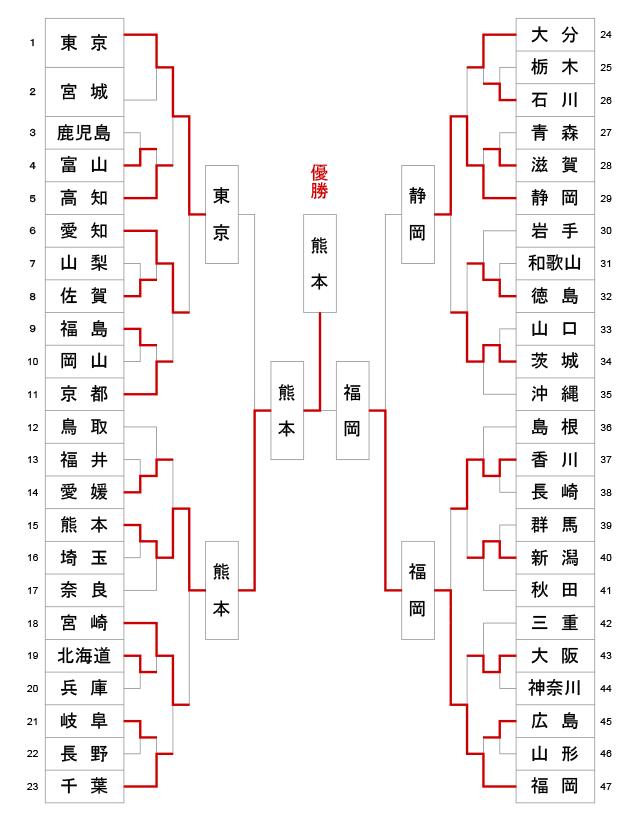 第62回全日本都道府県対抗剣道優勝大会 トーナメント結果