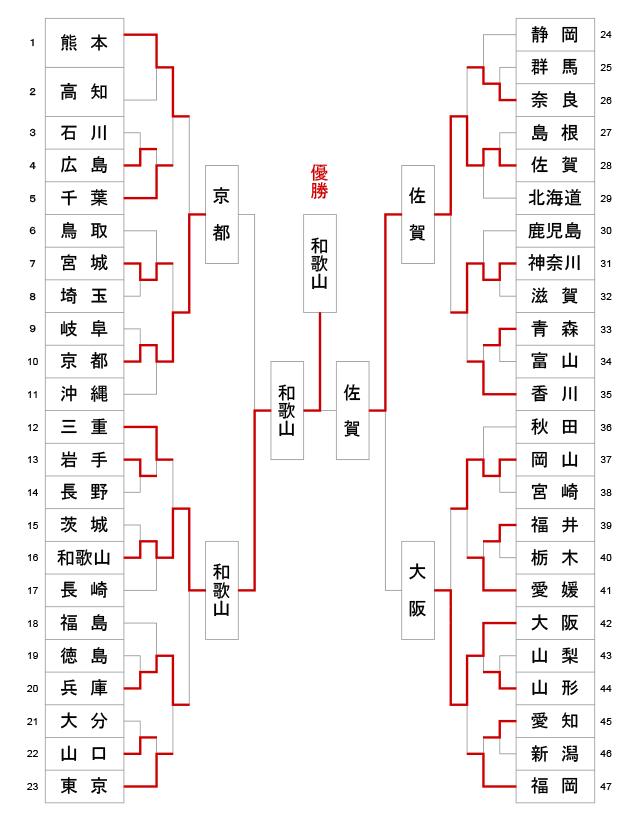 第63回全日本都道府県対抗剣道優勝大会 トーナメント結果