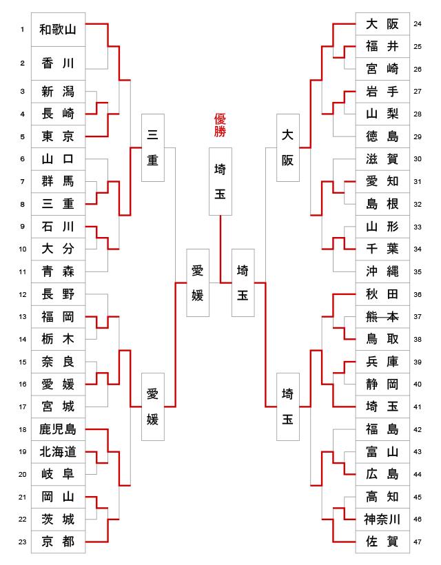 第64回全日本都道府県対抗剣道優勝大会 トーナメント結果