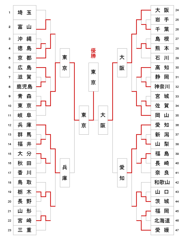 第65回全日本都道府県対抗剣道優勝大会 トーナメント結果