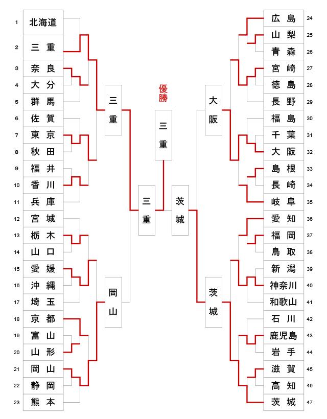 第67回全日本都道府県対抗剣道優勝大会 トーナメント結果