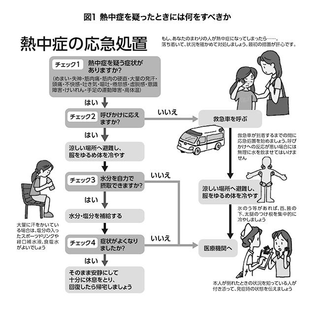 図1 熱中症を疑ったときには何をすべきか