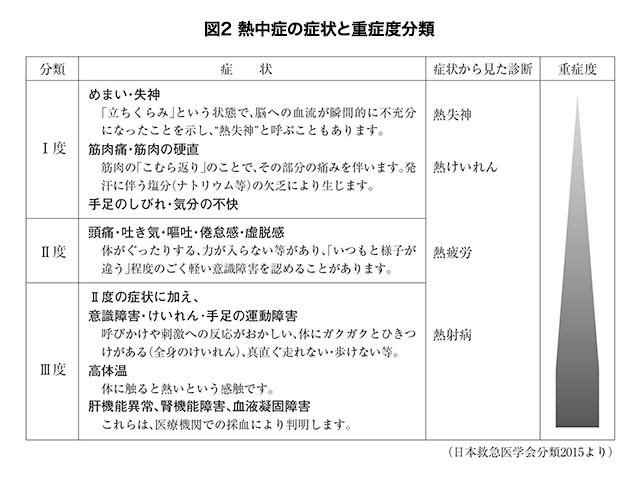図2 熱中症の症状と重症度分類