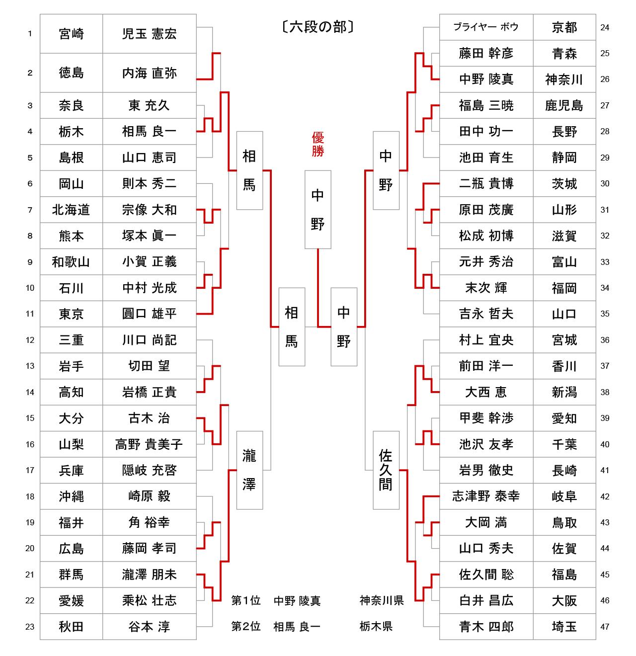 第53回全日本居合道大会 六段の部 試合結果