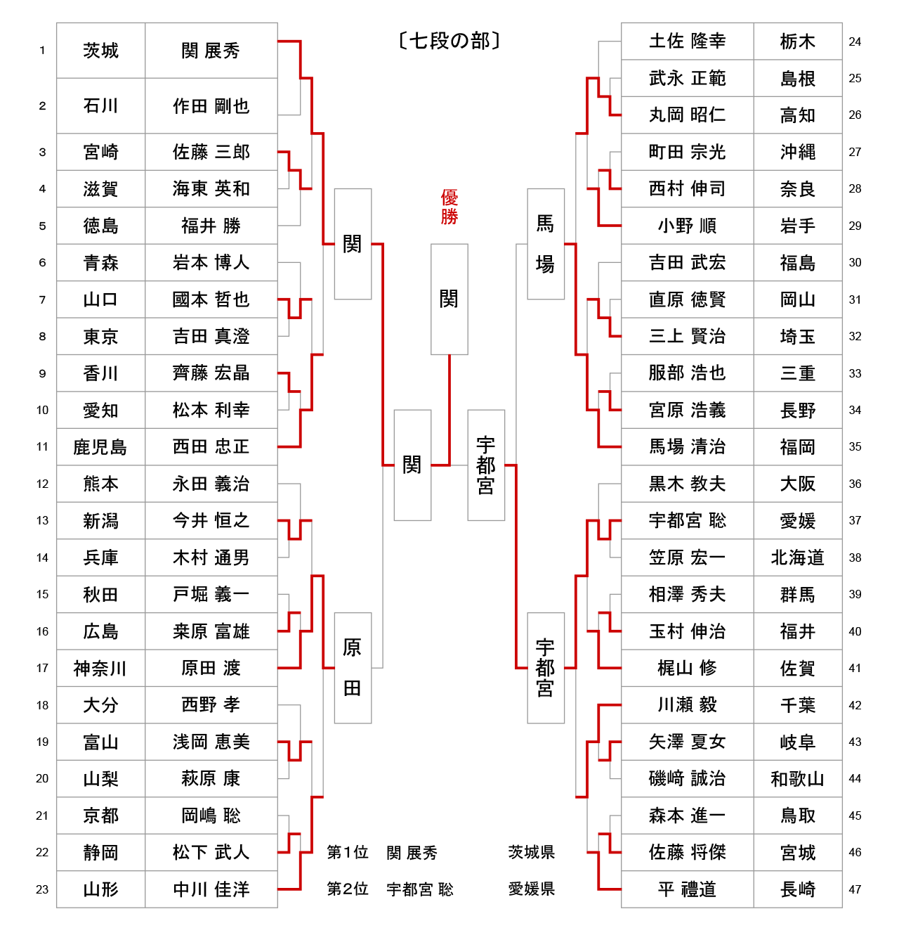 第53回全日本居合道大会 七段の部 試合結果