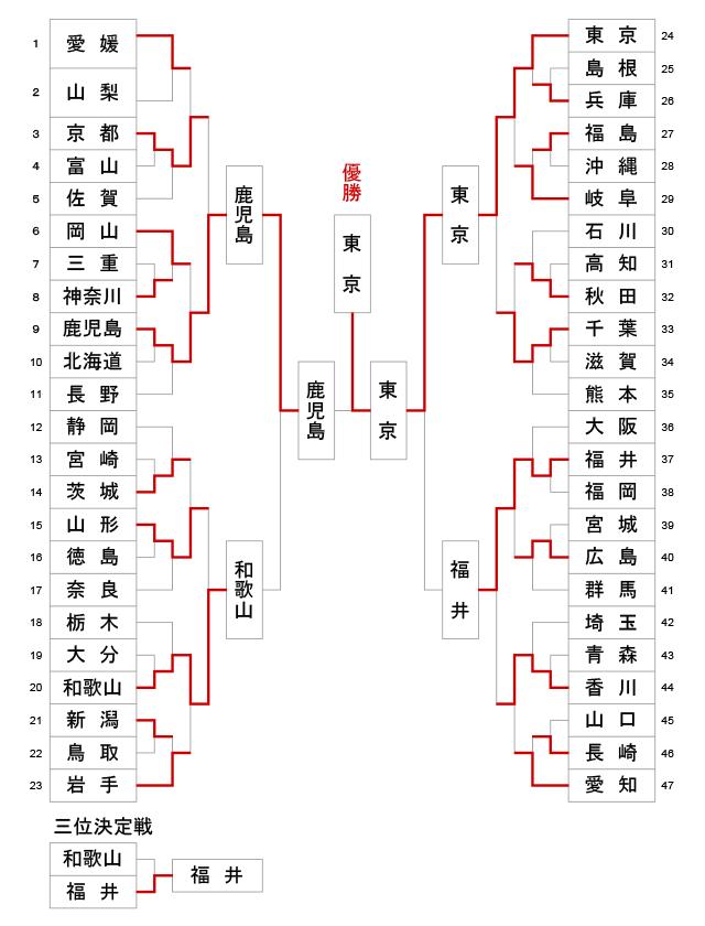 第73回国民体育大会剣道大会_成年男子