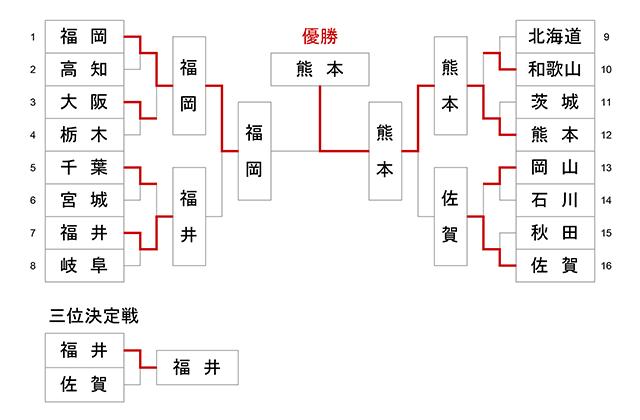 第73回国民体育大会剣道大会_少年男子