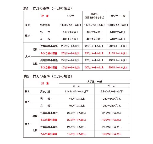 表1竹刀の基準(一刀の場合)/表2竹刀の基準(二刀の場合)