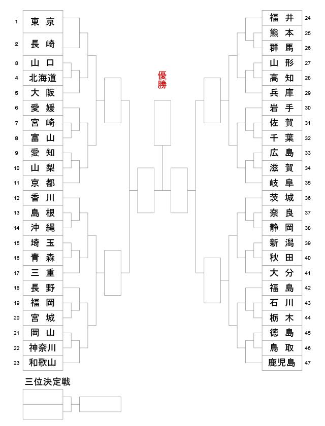 第74回国民体育大会剣道大会_成年男子