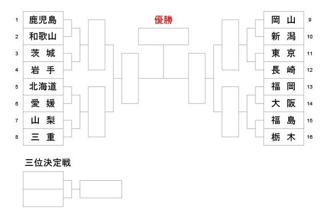 第74回国民体育大会剣道大会_成年女子
