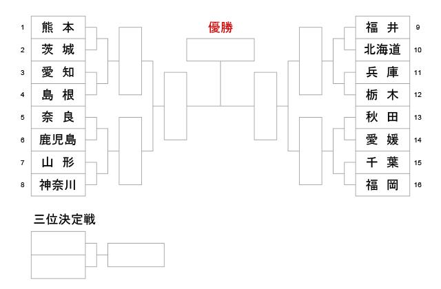 第74回国民体育大会剣道大会_少年男子