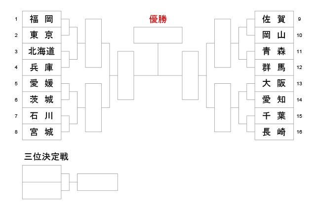 第74回国民体育大会剣道大会_少年女子