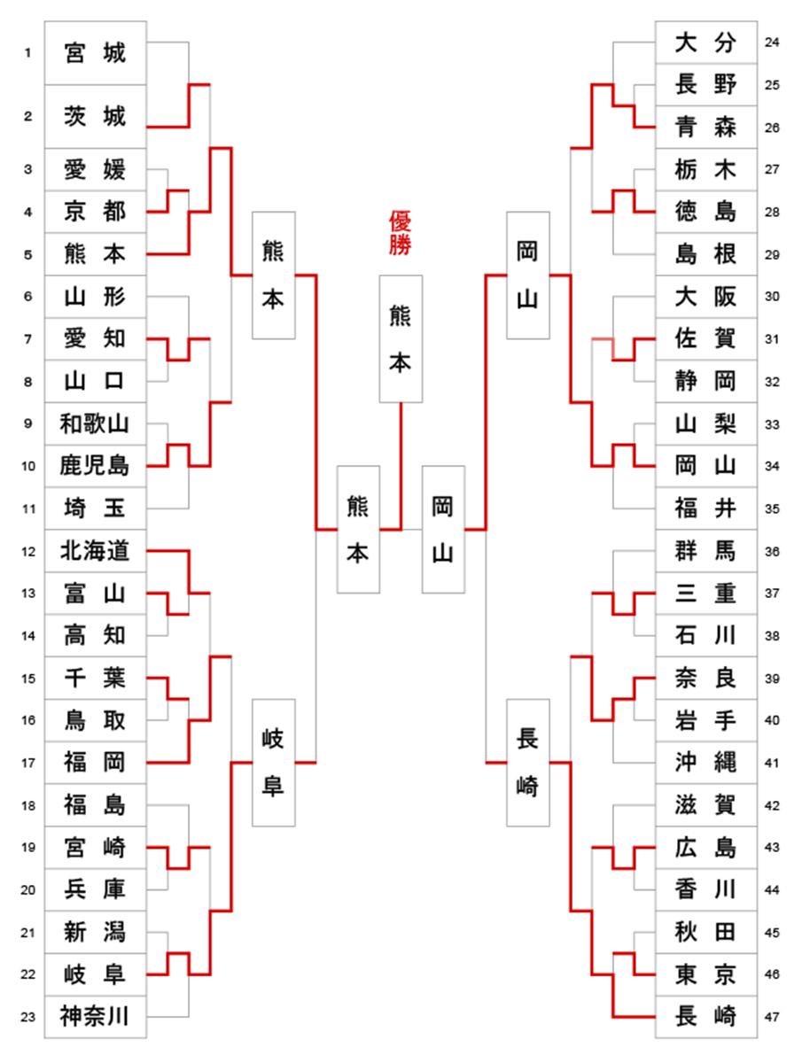 第13回全日本都道府県対抗女子剣道優勝大会 トーナメント結果