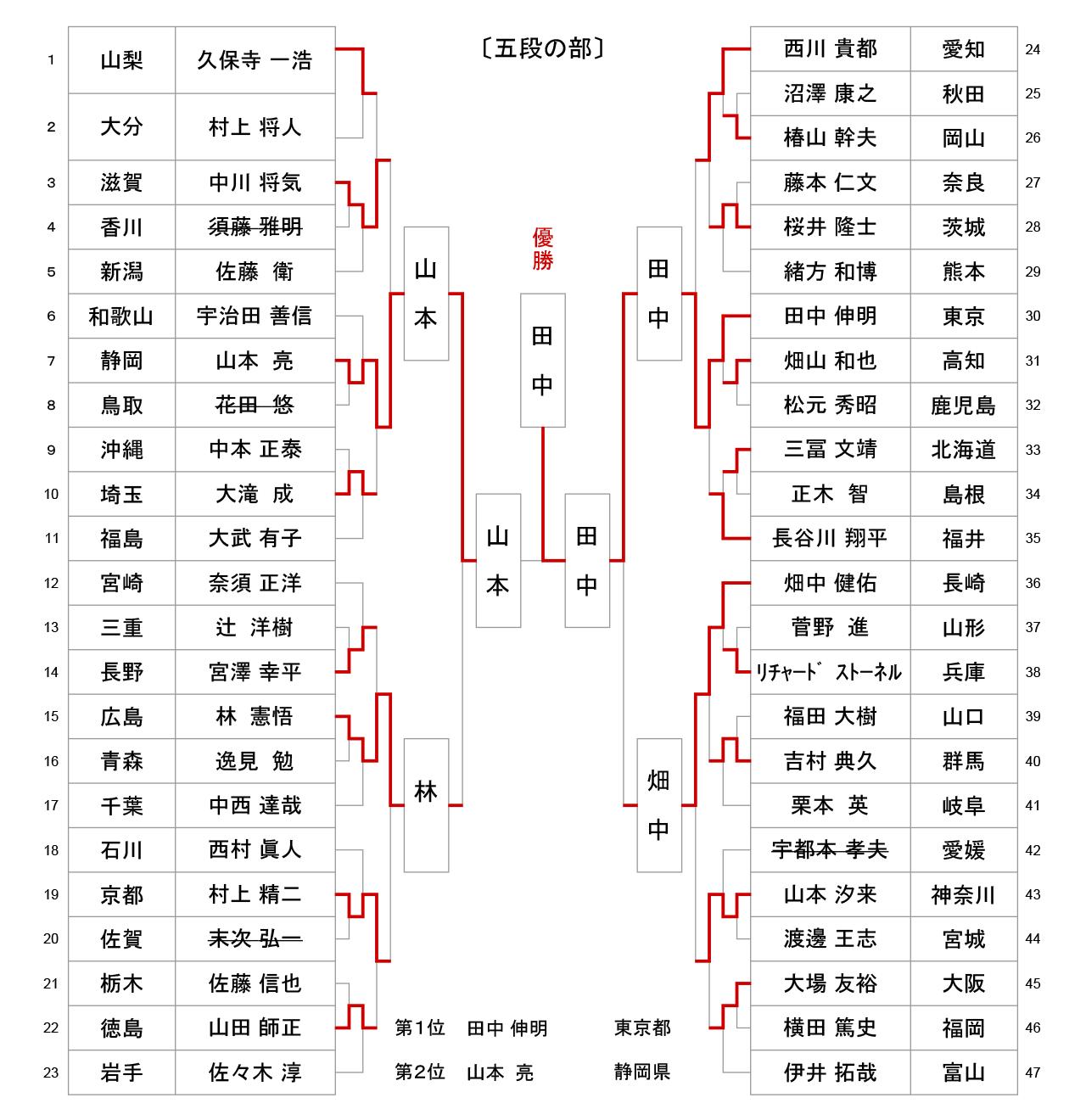 第56回全日本居合道大会 五段の部 試合結果