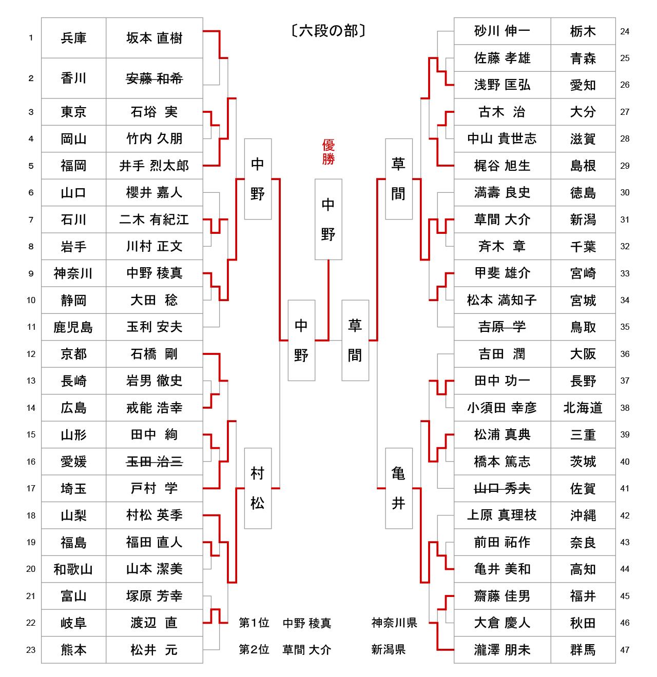 第56回全日本居合道大会 六段の部 試合結果