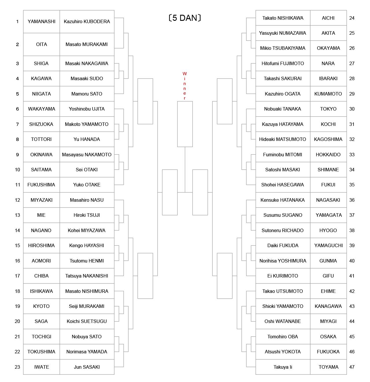 iaido_tournament-tree-5dan_2021