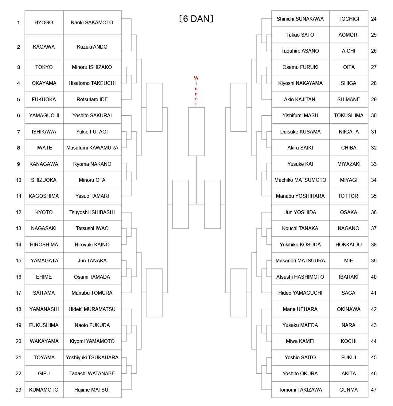 iaido_tournament-tree-6dan_2021