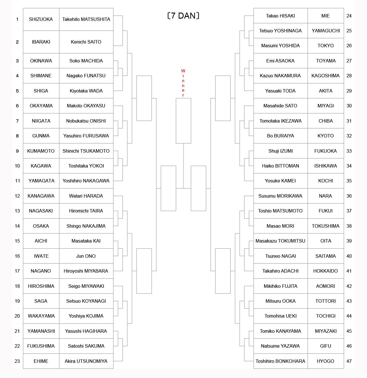 iaido_tournament-tree-7dan_2021